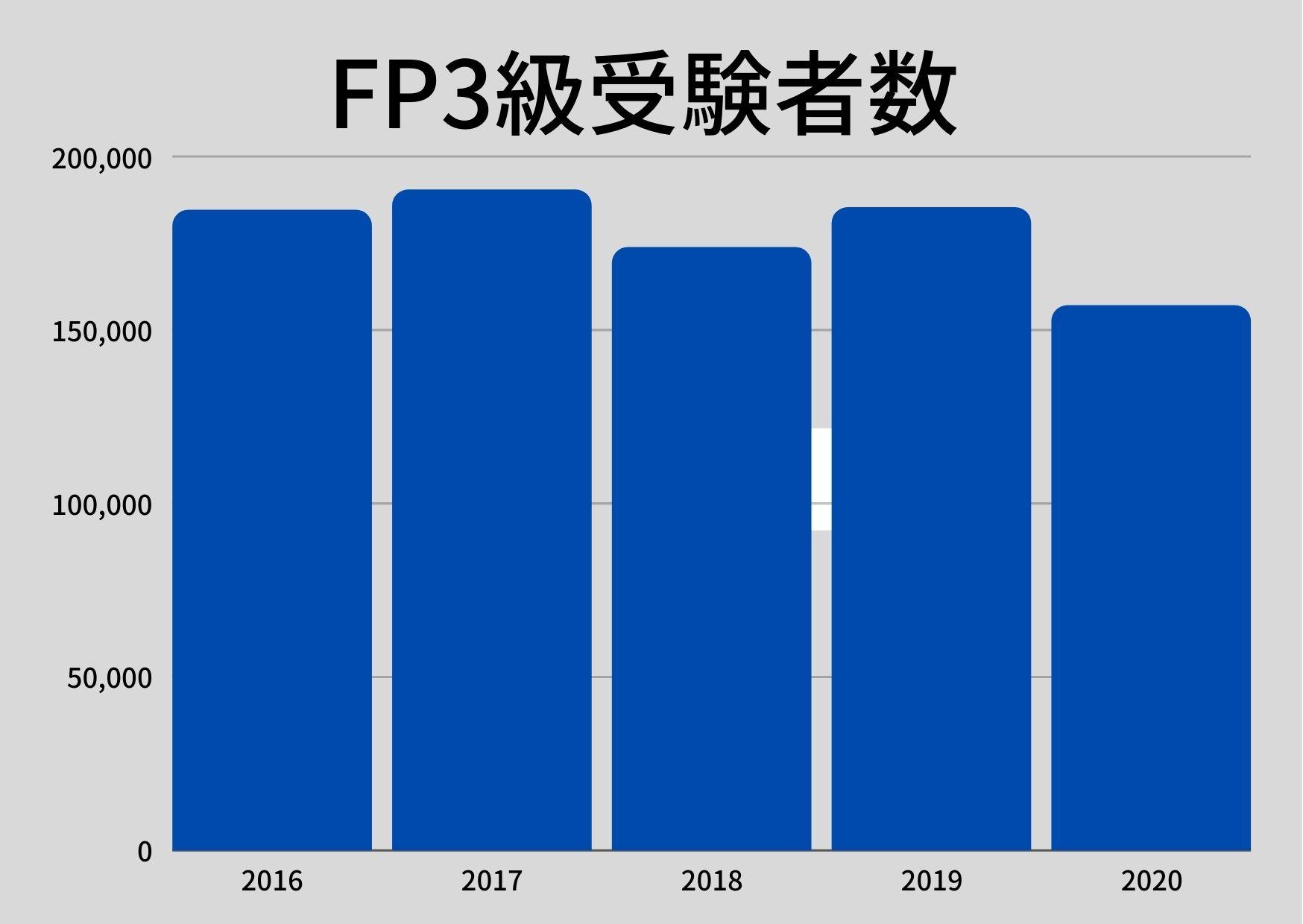 FP3級 受験者数