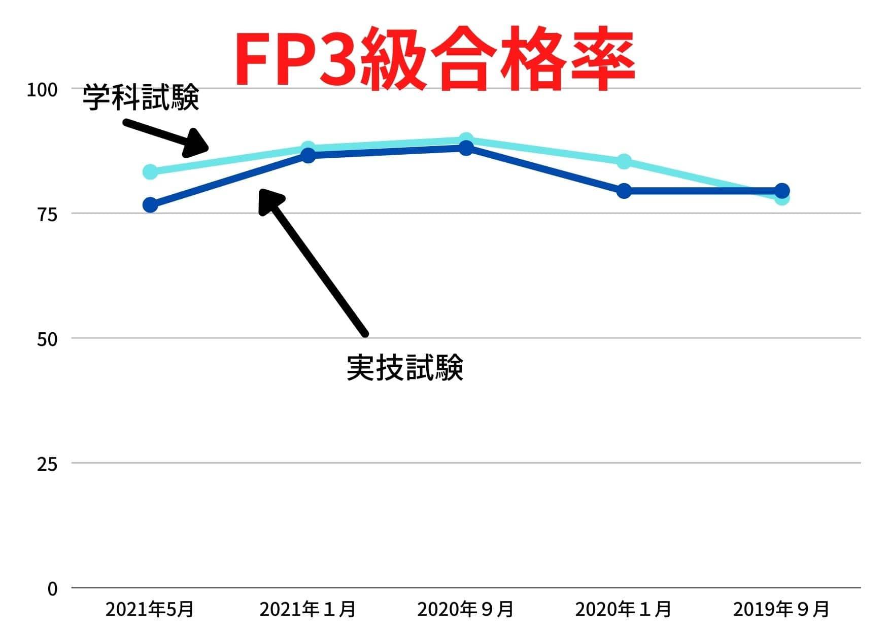 FP3級 合格率